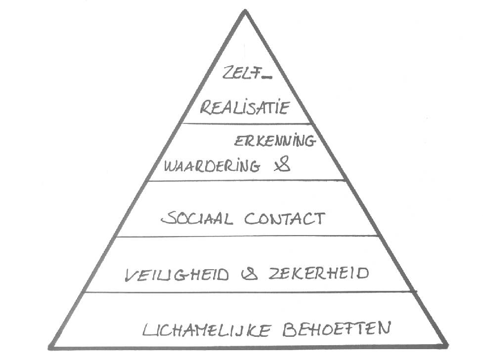 This image has an empty alt attribute; its file name is maslow.png